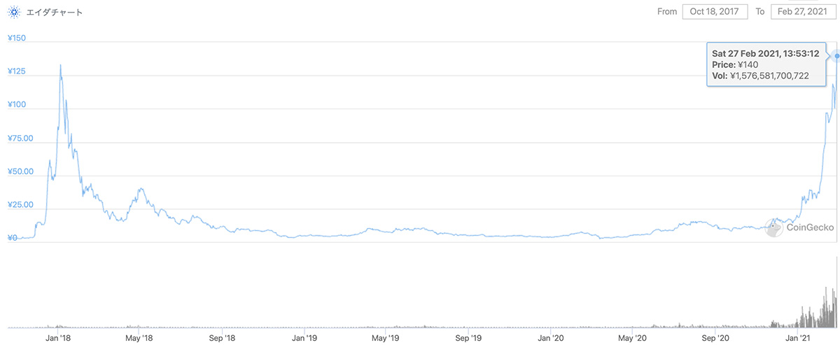 2017年10月18日〜2021年2月27日 ADAの価格チャート(画像:CoinGecko)