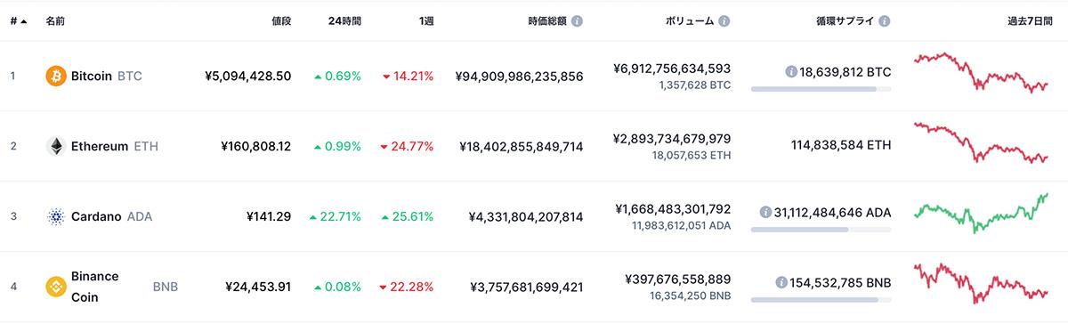 CoinMarketCapにおける2021年2月27日時点の時価総額ランキングTOP4(画像:CoinMarketCap)