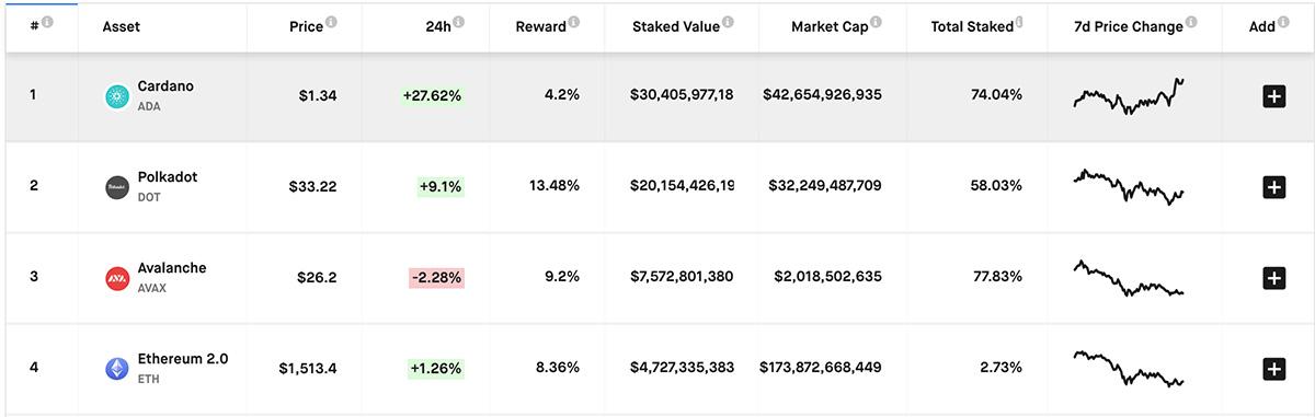 Cardano(ADA)のトータルステーク量は74.04%(画像:Staking Rewards)