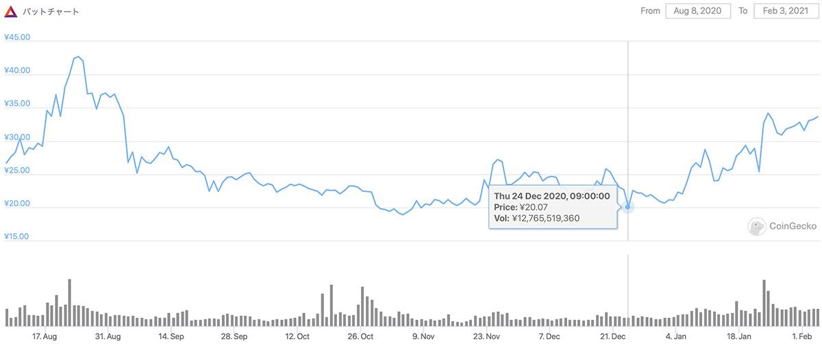 2020年8月8日〜2021年2月3日 BATのチャート(画像:coingecko.com)