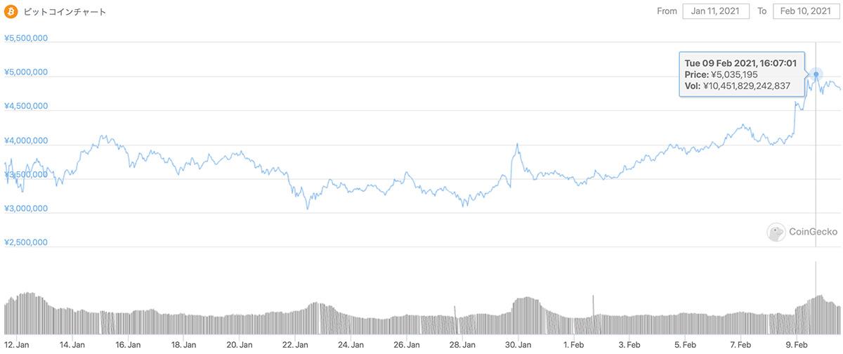 2021年1月11日〜2021年2月10日 BTCのチャート(引用:coingecko.com)