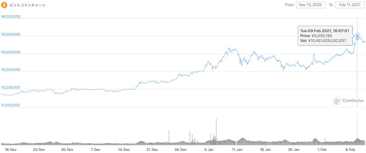 2020年11月13日〜2021年2月11日 BTCのチャート(引用:coingecko.com)