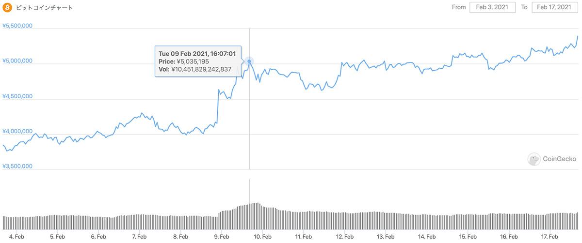 2021年2月3日〜2021年2月17日 BTCのチャート(引用:coingecko.com)
