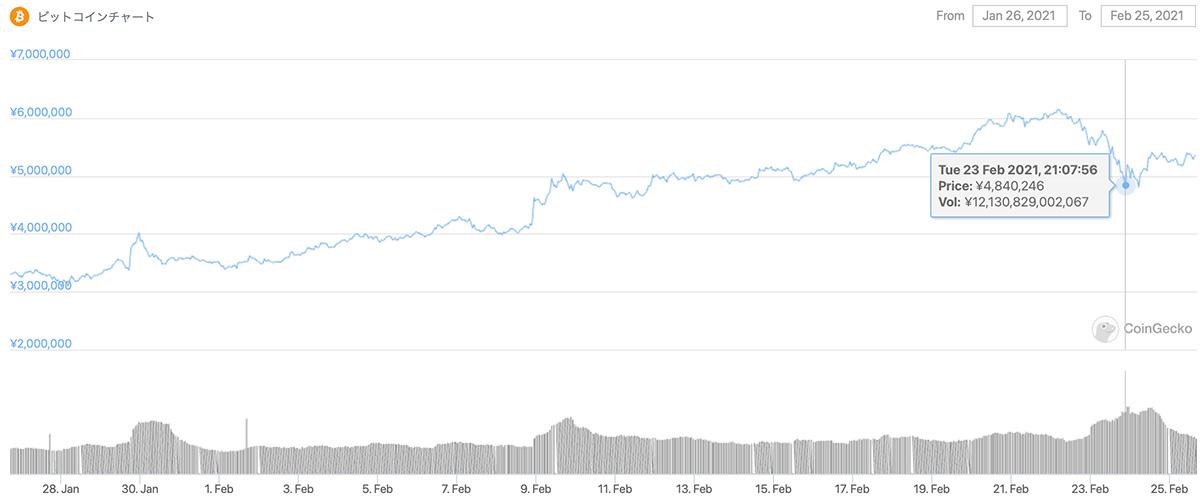 2021年1月26日〜2021年2月25日 BTCのチャート(引用:coingecko.com)