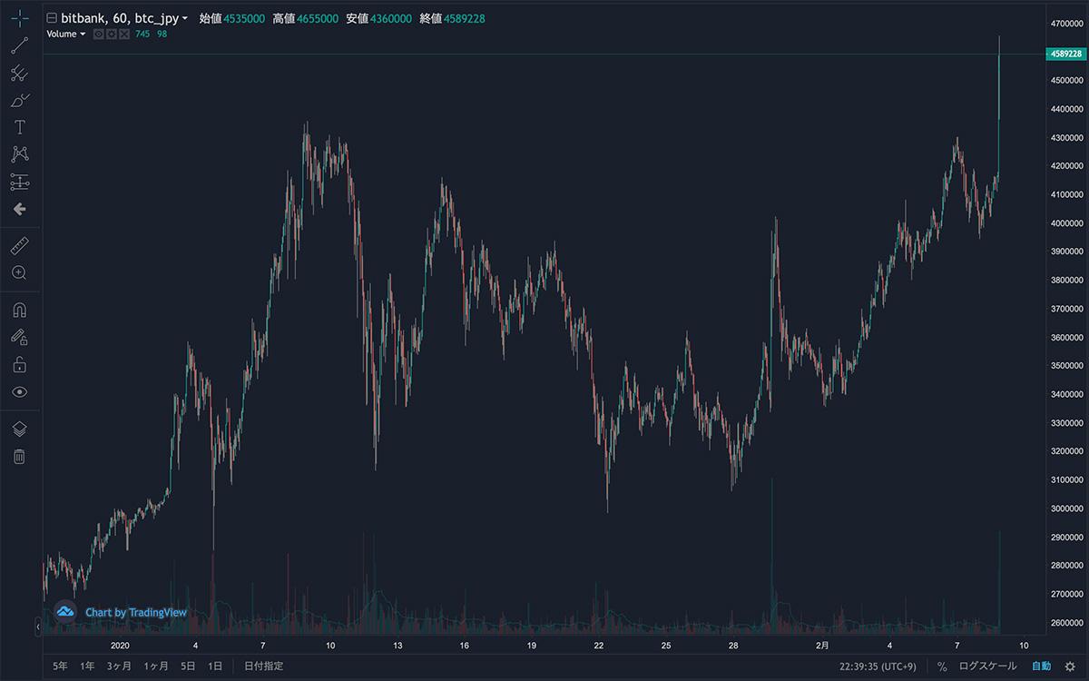 2020年12月28日〜2021年2月8日 BTC/JPYの1時間足チャート(画像:bitbank)