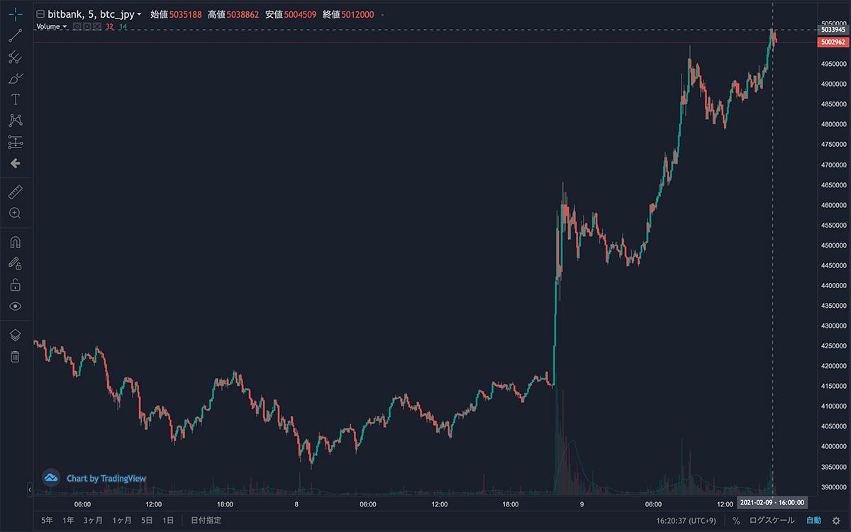 2021年2月7日〜2021年2月9日 BTC/JPYの5分足チャート(画像:bitbank)