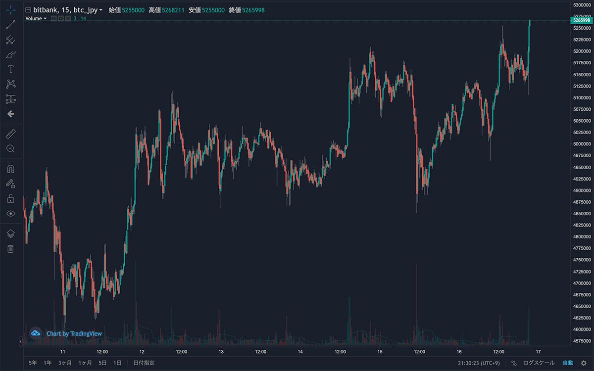2021年2月11日〜2021年2月16日 BTC/JPYの15分足チャート(画像:bitbank)