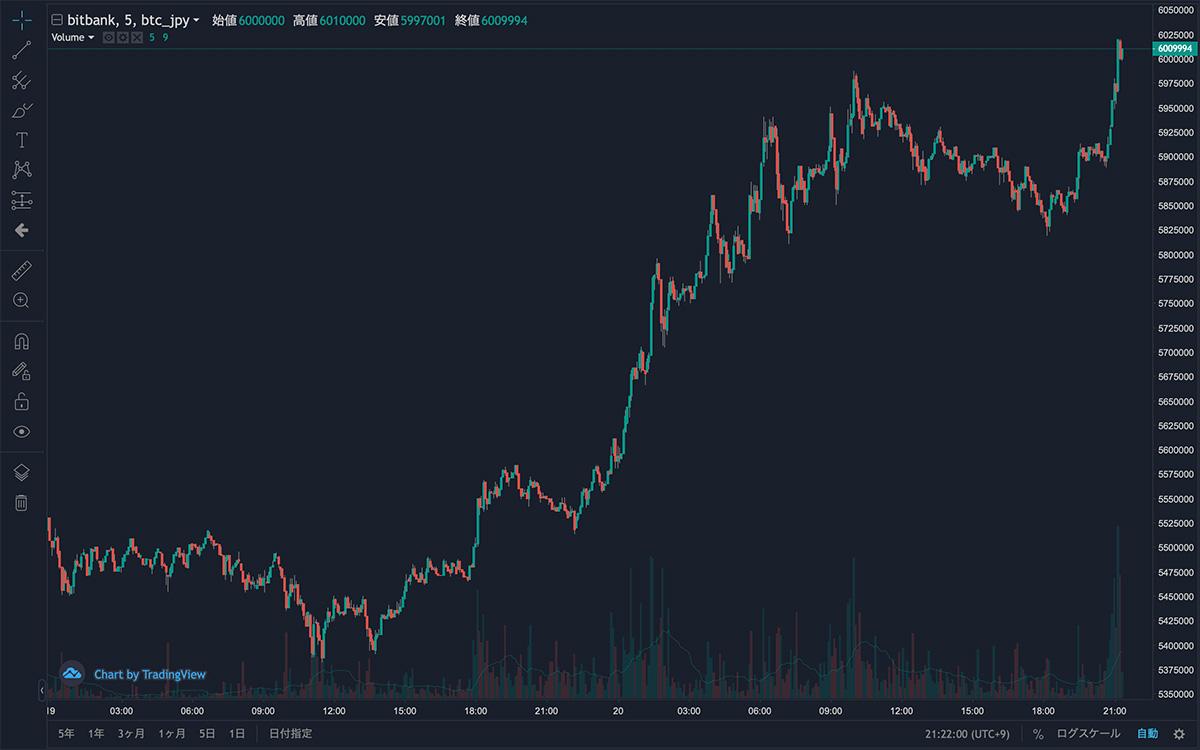 2021年2月18日〜2021年2月20日 BTC/JPYの5分足チャート(画像:bitbank)