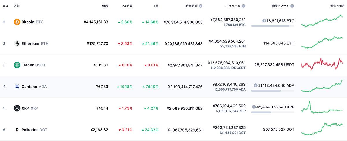 2021年2月7日の暗号資産時価総額ランキングTOP6(画像:CoinMarketCap)