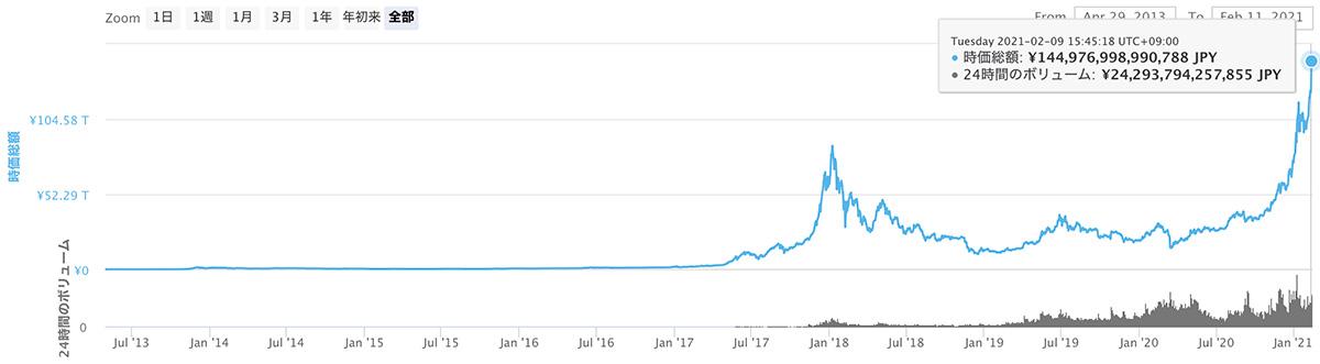 2013年4月29日〜2021年2月11日 仮想通貨全体の時価総額推移(画像:CoinMarketCap)