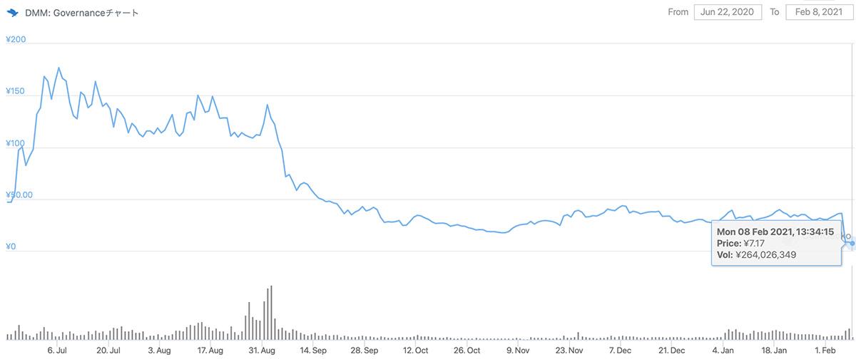 2020年7月22日〜2021年2月8日 DMGの価格チャート(画像:CoinGecko)