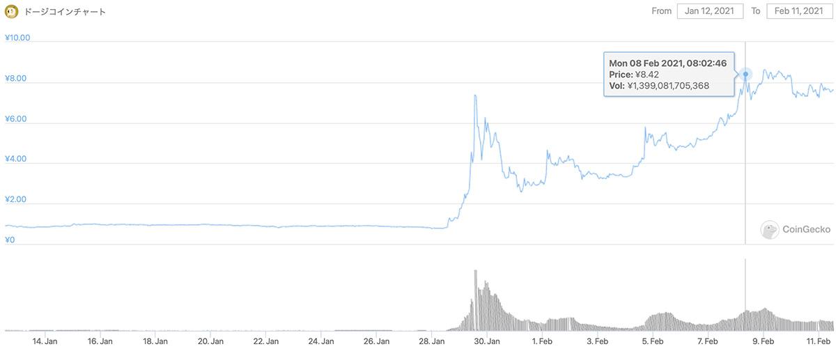 2021年1月12日〜2021年2月11日 DOGEの価格チャート(画像:CoinGecko)