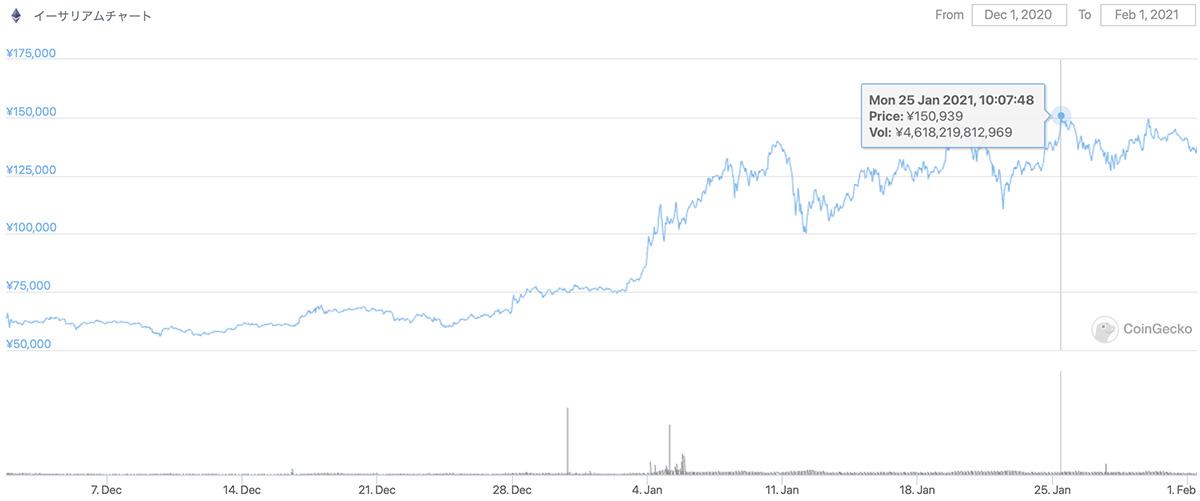 2020年12月1日〜2021年2月1日 ETHの価格推移(画像:CoinCgecko)