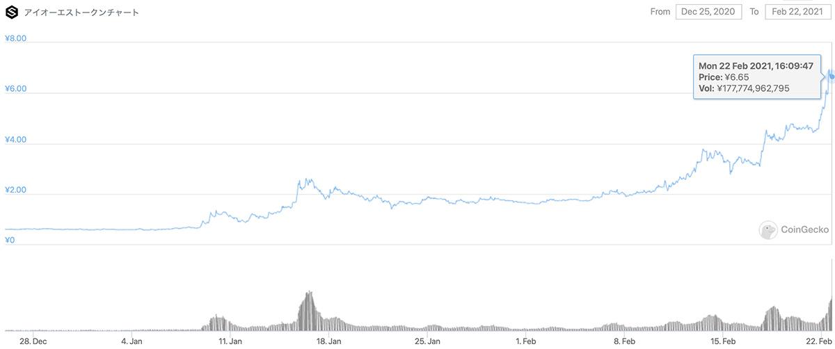 2020年12月25日〜2021年2月22日 IOSTの価格チャート(画像:CoinGecko)