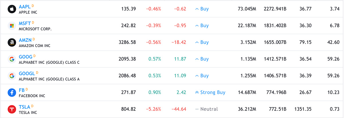 2021年2月11日 米国株の時価総額ランキングTOP7(画像:TradingView)