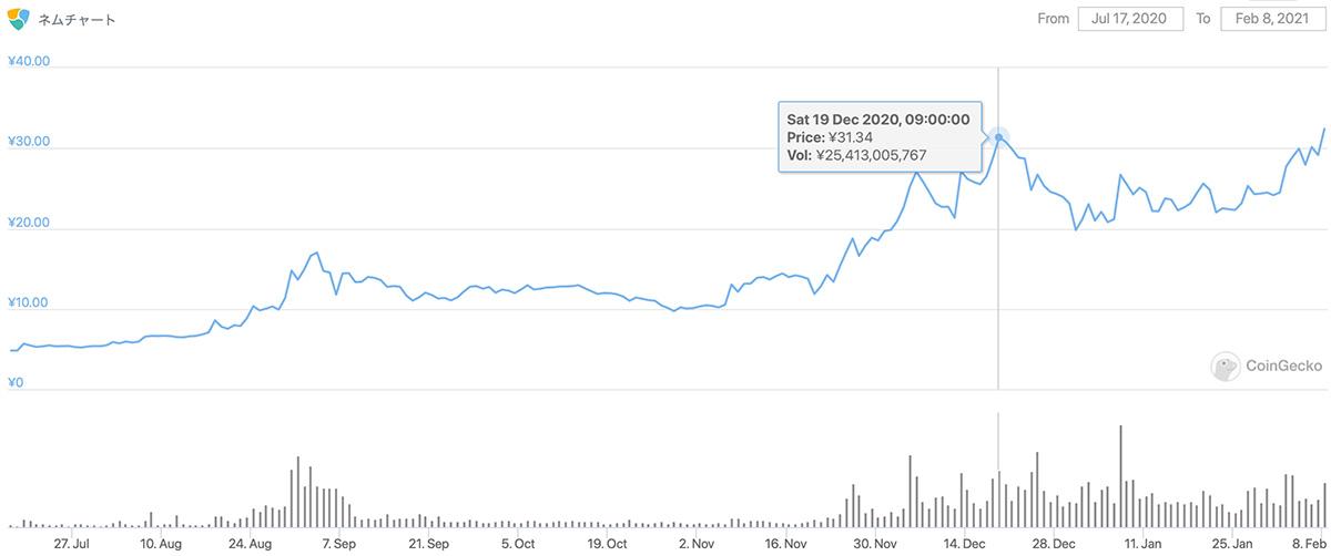 2020年7月17日〜2021年2月9日 XEMのチャート(引用:coingecko.com)