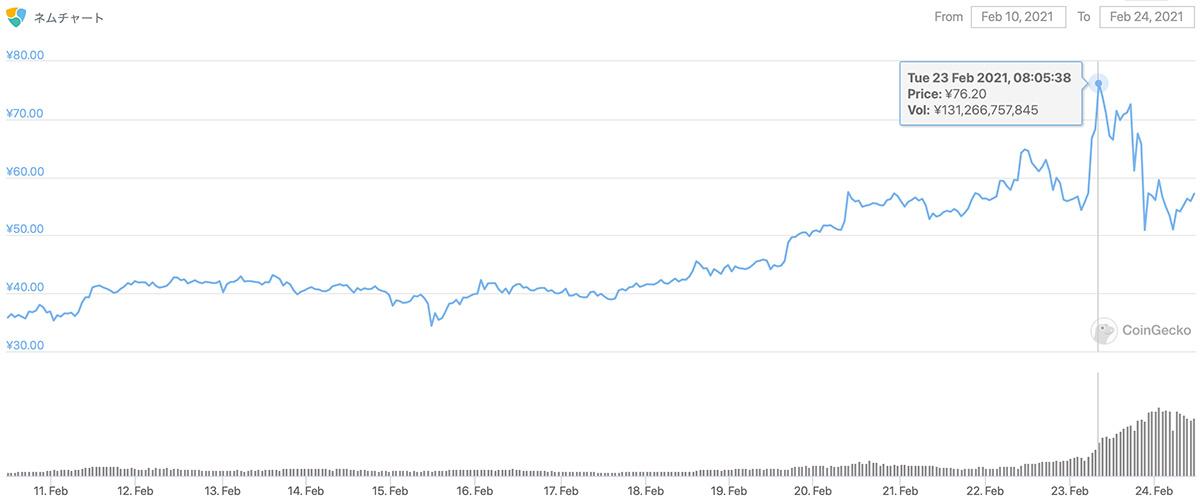 2021年2月10日〜2021年2月24日 XEMのチャート(引用:coingecko.com)