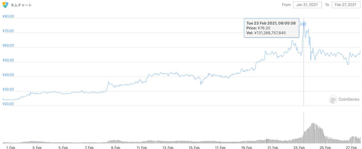 2021年1月31日〜2021年2月27日 XEMのチャート(引用:coingecko.com)