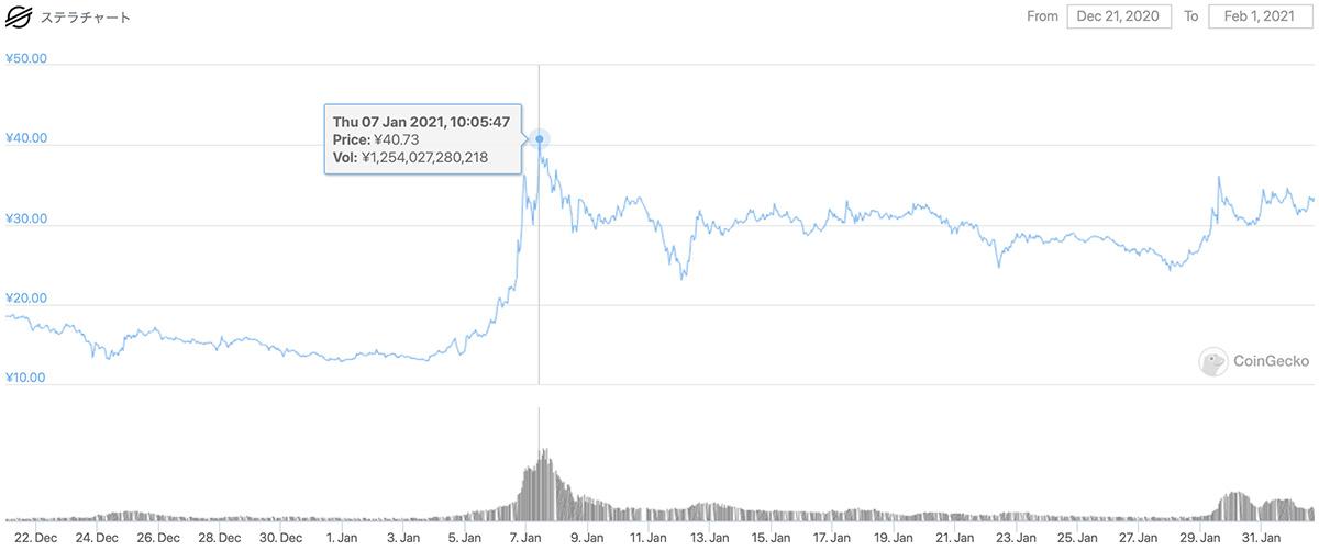 2020年12月21日〜2021年2月1日 XLMの価格チャート(画像:CoinGecko)