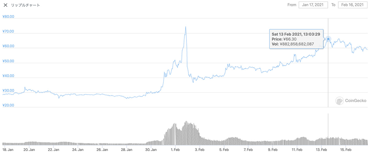 2021年1月17日〜2021年2月16日 XRPのチャート(引用:coingecko.com)