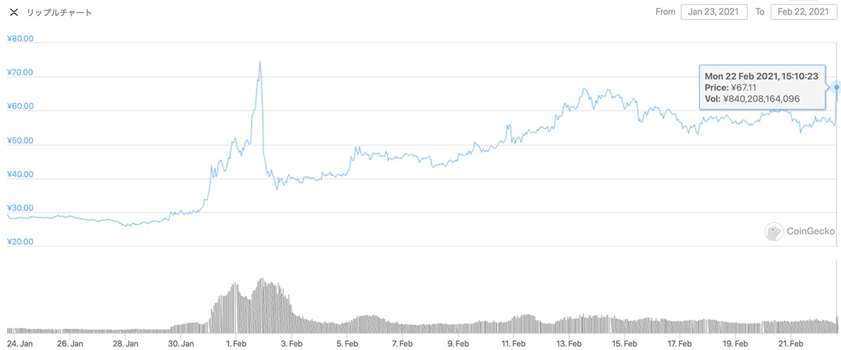 2021年1月23日〜2021年2月22日 XRPのチャート(引用:coingecko.com)