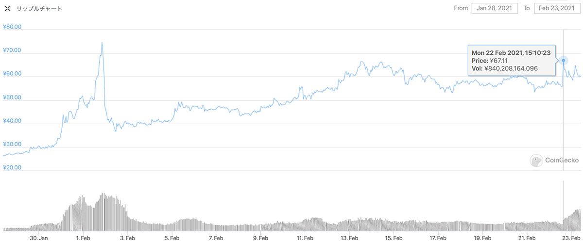 2021年1月28日〜2021年2月23日 XRPのチャート(引用:coingecko.com)