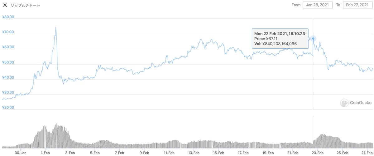 2021年1月28日〜2021年2月27日 XRPのチャート(引用:coingecko.com)