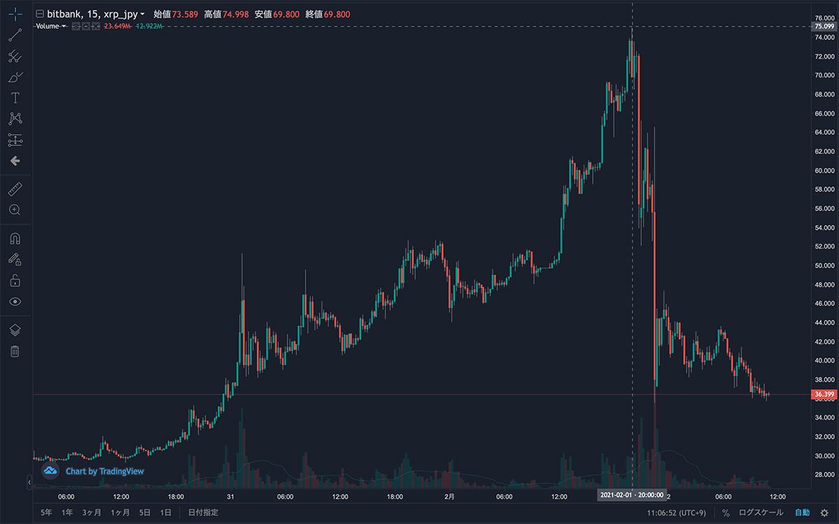 2021年1月30日〜2021年2月2日 XRP/JPYの15分足チャート(画像:bitbank)