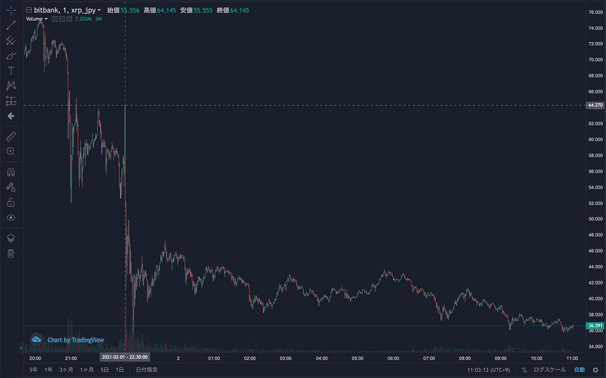 2021年2月1日〜2021年2月2日 XRP/JPYの1分足チャート(画像:bitbank)