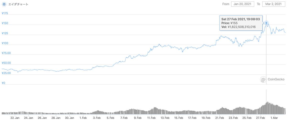 2021年1月22日〜2021年3月12日 ADAのチャート(引用:coingecko.com)