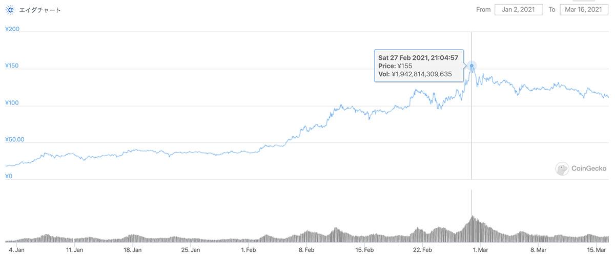 2021年1月2日〜2021年3月16日 ADAのチャート(引用:coingecko.com)