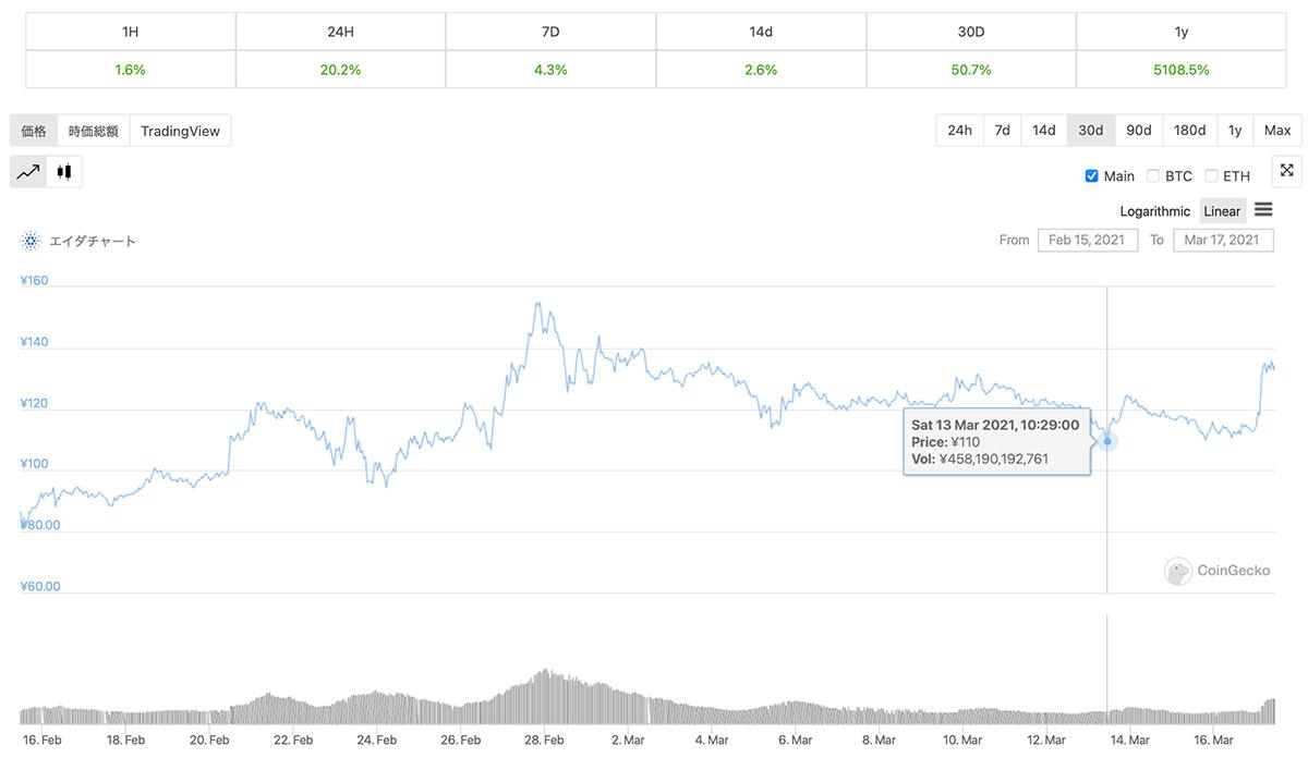 2021年2月15日〜2021年3月17日 ADAのチャート(引用:coingecko.com)
