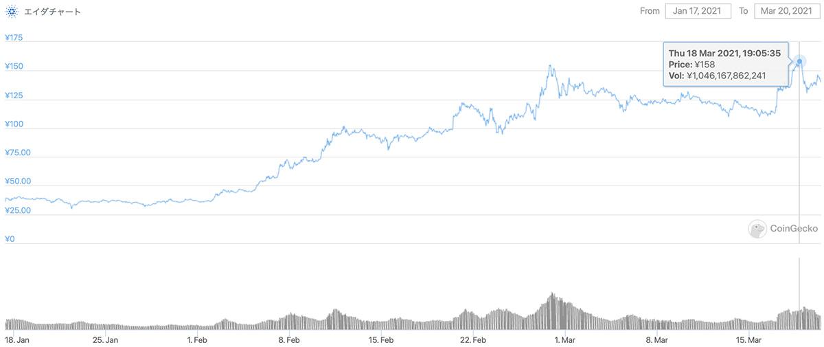 2021年1月17日〜2021年3月20日 ADAのチャート(引用:coingecko.com)