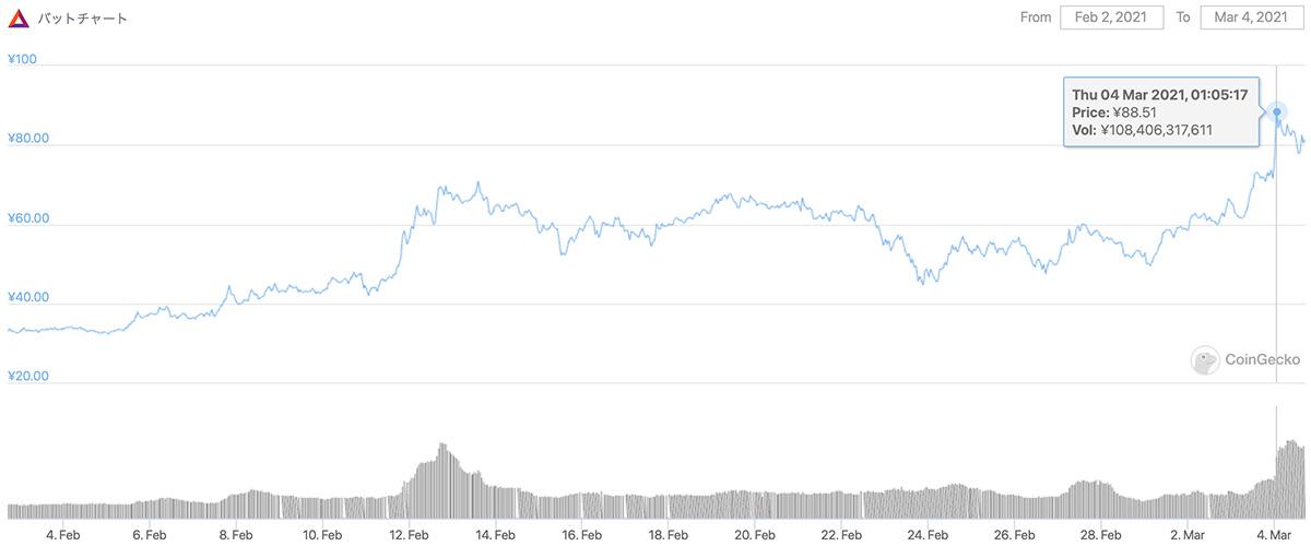 2021年2月2日〜2021年3月4日 BATのチャート(画像:coingecko.com)