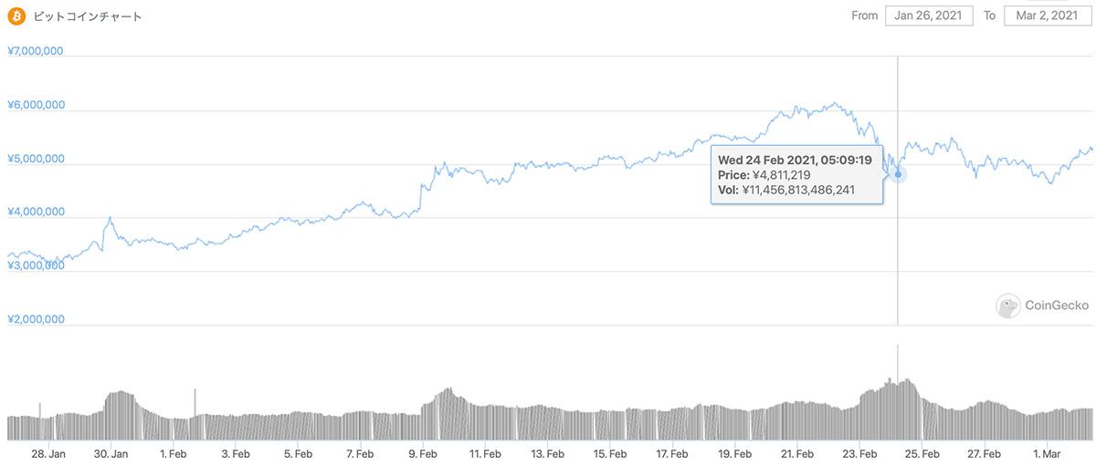 2021年1月26日〜2021年3月2日 BTCのチャート(引用:coingecko.com)