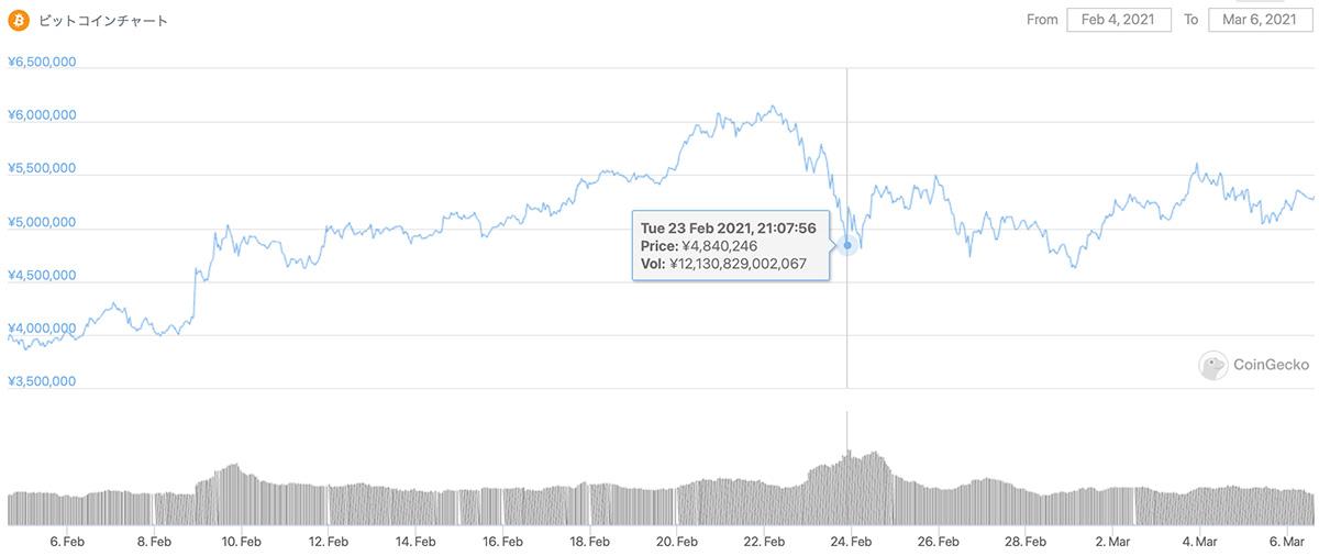 2021年2月4日〜2021年3月6日 BTCのチャート(引用:coingecko.com)