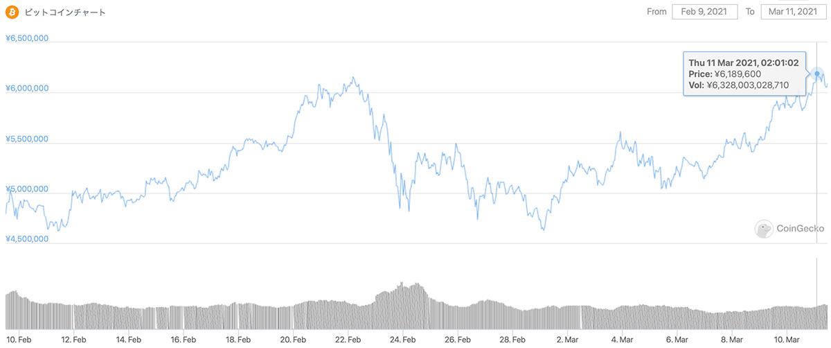 2021年2月9日〜2021年3月11日 BTCのチャート(引用:coingecko.com)