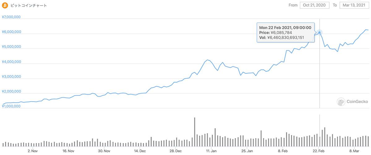 2020年10月21日〜2021年3月13日 BTCのチャート(引用:coingecko.com)