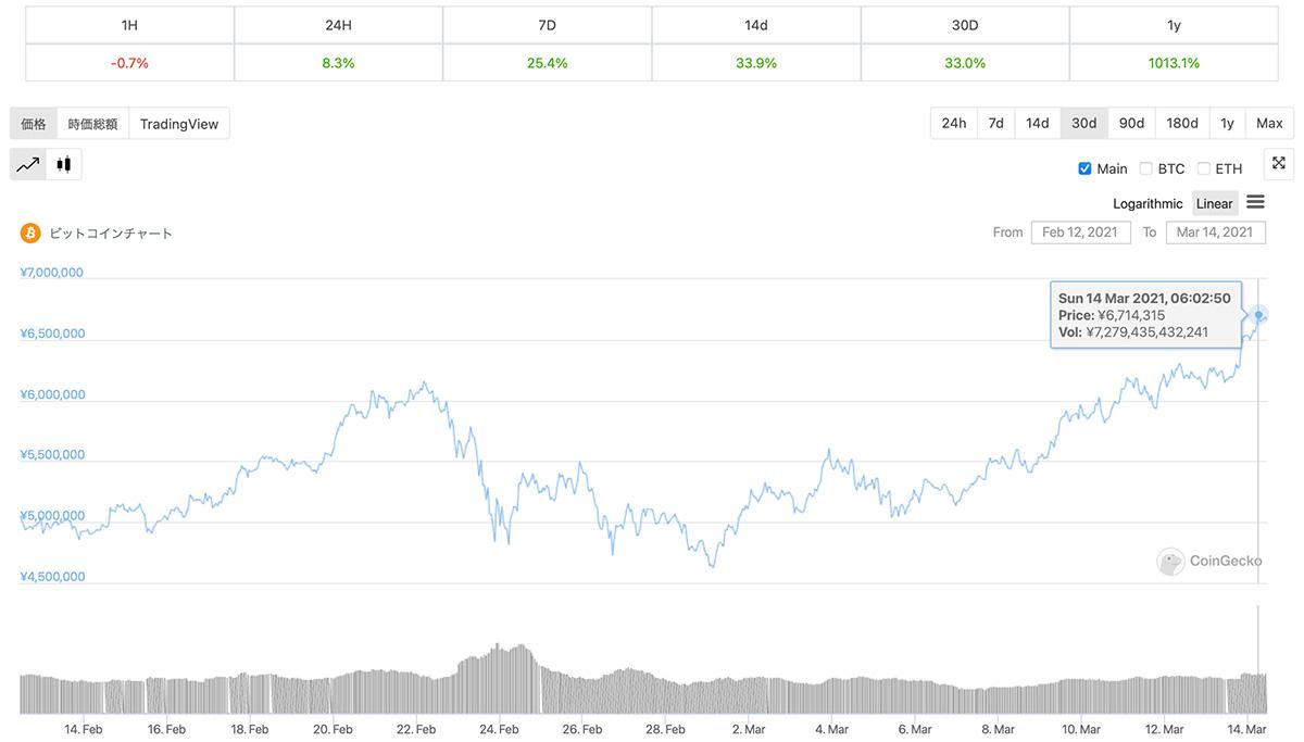 2021年2月12日〜2021年3月14日 BTCの価格チャート(画像:CoinGecko)