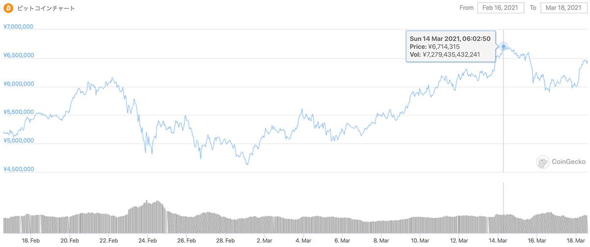 2021年2月16日〜2021年3月18日 BTCのチャート(引用:coingecko.com)