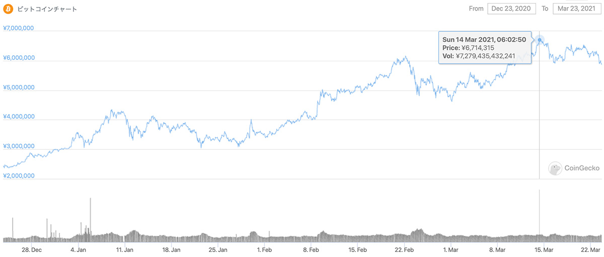 2020年12月23日〜2021年3月23日 BTCのチャート(引用:coingecko.com)