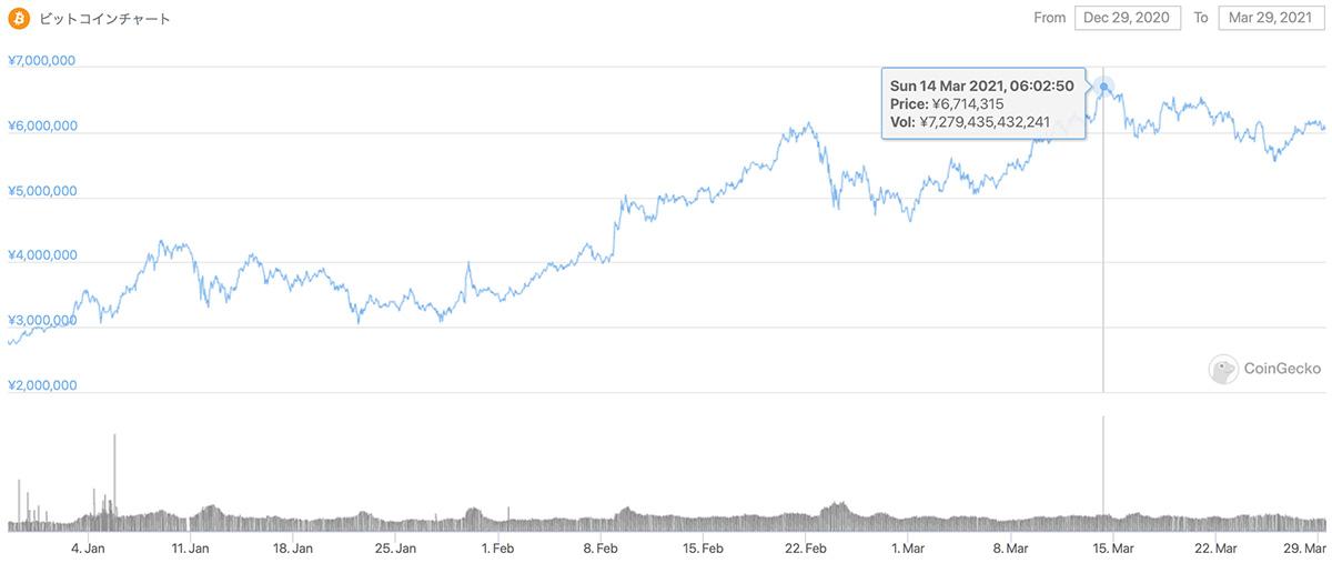 2020年12月29日〜2021年3月29日 BTCのチャート(引用:coingecko.com)
