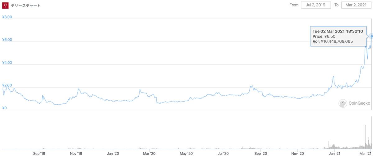 2019年7月2日〜2021年3月2日 CHZのチャート(画像:CoinGecko)
