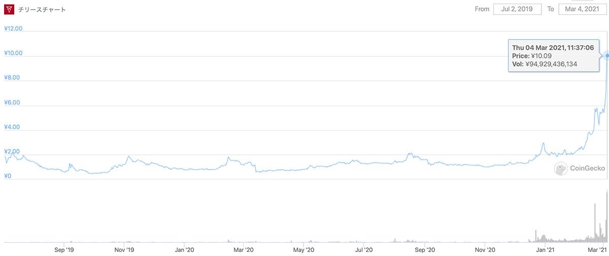 2019年7月2日〜2021年3月4日 CHZのチャート(画像:CoinGecko)