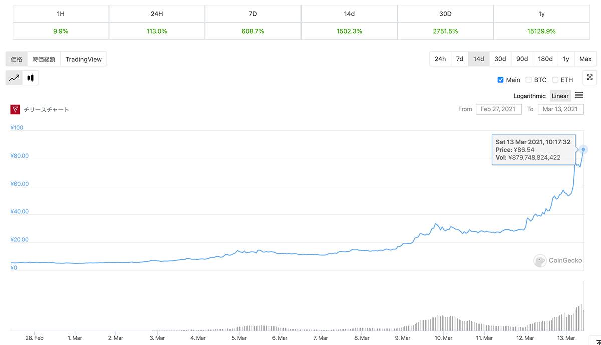 2021年2月27日〜2021年3月13日 CHZの価格チャート(画像:CoinGecko)