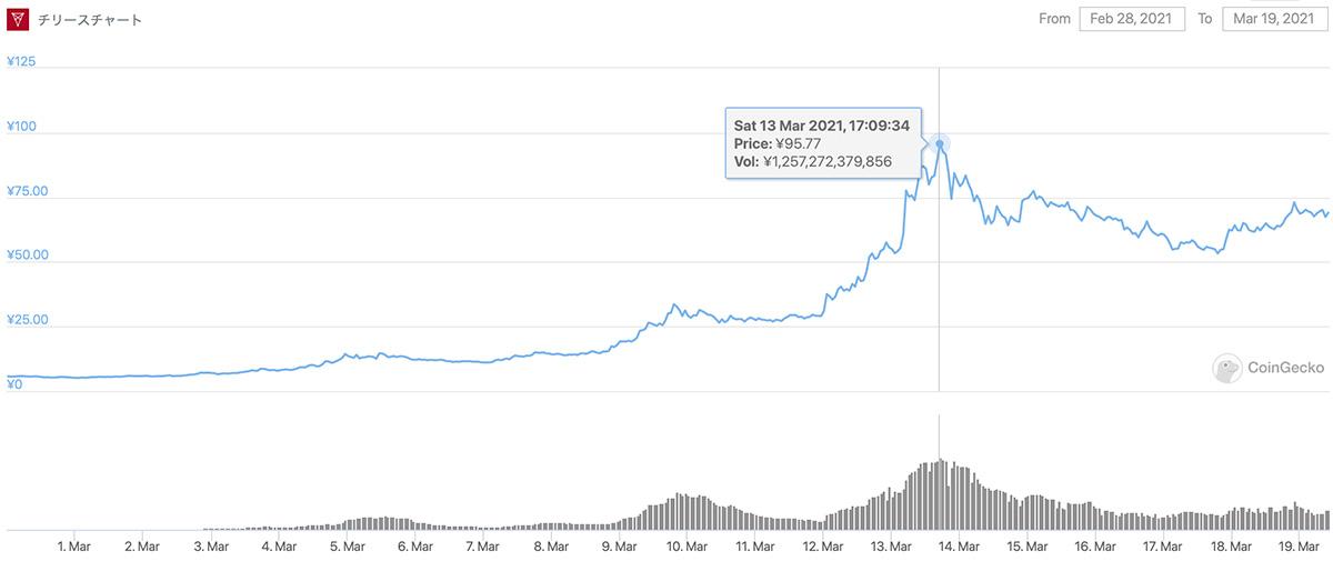 2021年2月28日〜2021年3月19日 CHZのチャート(画像:CoinGecko)