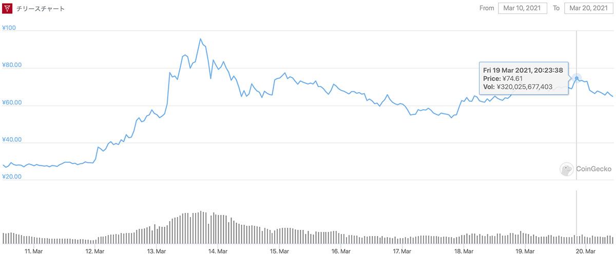 2021年3月10日〜2021年3月20日 CHZのチャート(画像:CoinGecko)