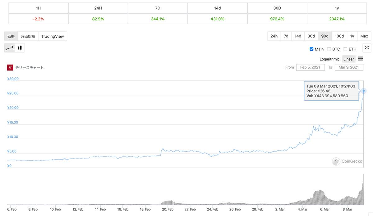 2021年2月5日〜2021年3月9日 CHZの価格チャート(画像:Coingecko)