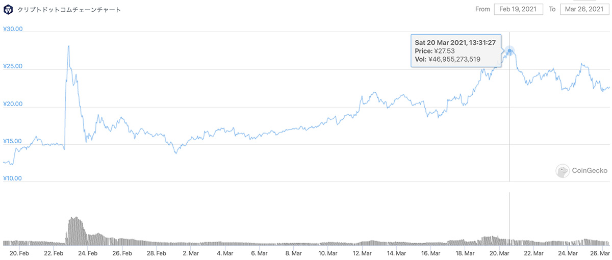 2021年2月19日〜2021年3月26日 CROの価格チャート(画像:CoinGecko)