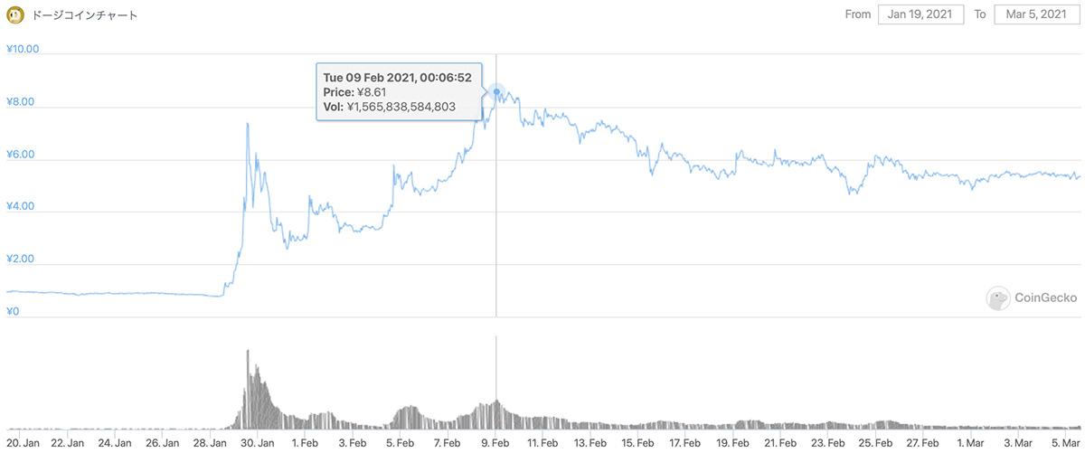 2021年1月19日〜2021年3月5日 DOGEの価格チャート(画像:CoinGecko)